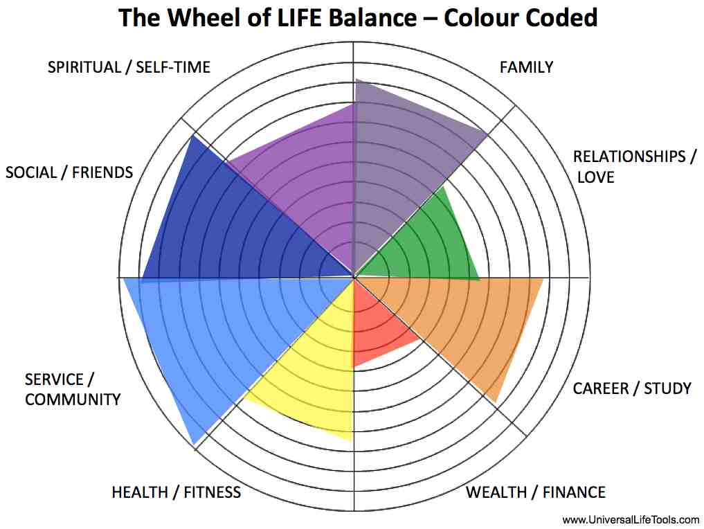 Image result for wheel of balance