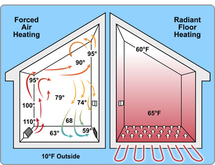 Image result for radiant heating'